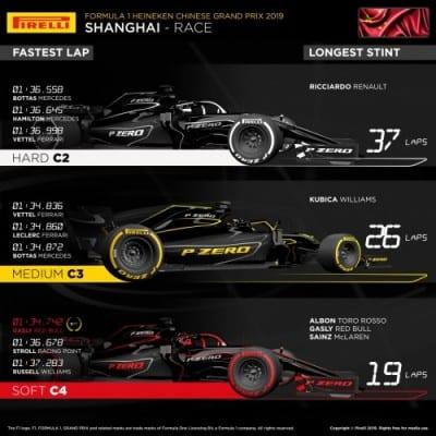 Pirelli Infographics for China